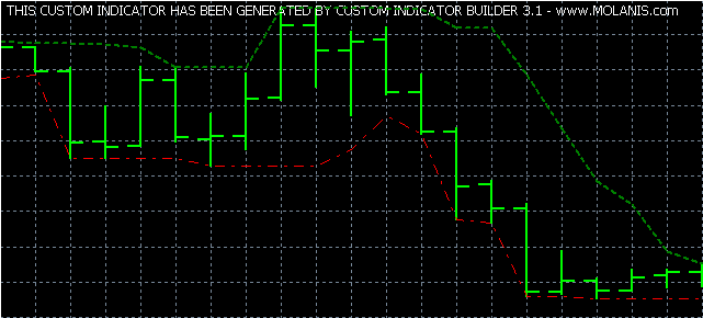 Custom Indicator Builder Tutorial