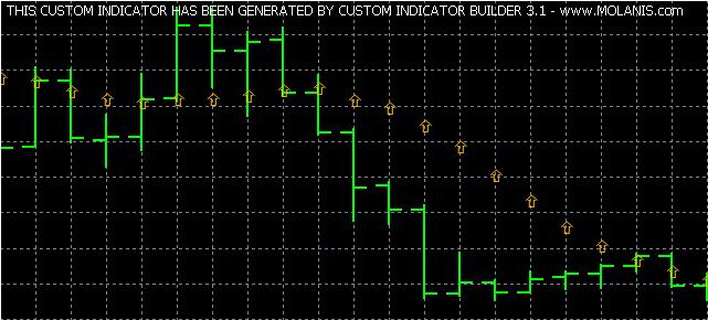 Custom Indicator Builder Tutorial